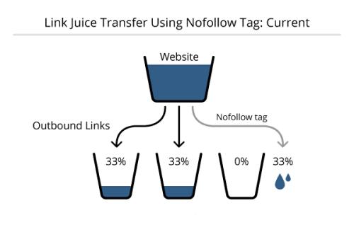 Link Juice Transfer Do-Follow and No-Follow