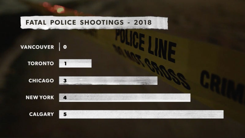 Police shootings in Calgary are higher than in other cities.
