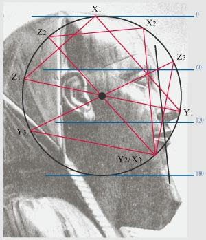 Physiognomy And Sacred Triangle