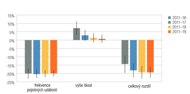 """Srovnání relativního rozdílu v základních charakteristikách nahlášených pojistných událostí mezi elektromobily a vozy se spalovacínm motorem podle staistik organizace IIHS. Vlevo je jednoduše počet nahlášených událostí, který je u elektromobilů nižší. Uprostřed je výše nahlášených škod, který je u elektromobilů spíše vyšší, byť se rozdíl v čase postupně snižuje. A vpravo je pak v podstatě """"součet"""" obou těchto údajů, který ukazuje celkovou výši škod mezi oběma skupinami. (kredit IIHS)"""