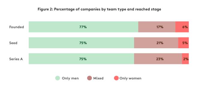 Startupy podle zastoupení pohlaví v týmu a dosažené fáze rozvoje (kredit NGP Capital)