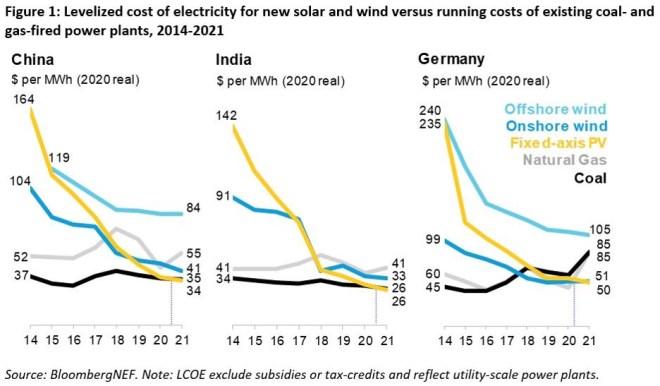 """Vývoj """"dlouhodobých měrných nákladů"""" na výrobu elektřiny u vybraných zdroj elektřiny pro tři různé země (autor Bloomberg NEF)"""
