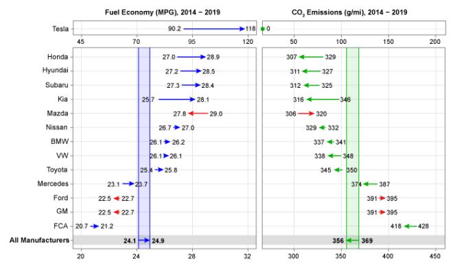 """Vývoj spotřeby (vlevo) a emisí CO2 (vpravo) u flotil velkých automobilek na americkém trhu v letech 2014-2020. Toyota patří v těchto metrikách na americkém trhu spíše """"na chvost"""". I proto, že se soustředila na prodej větších a tedy žíznivějších vozů (foto EPA)"""