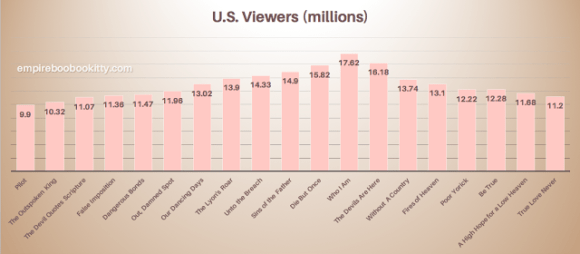 How many people watched Empire?
