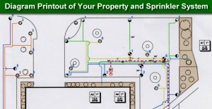 Lawn and Turf Irrigation Systems | Empire Seed Company  Temple Texas  Rain Bird Irrigation and