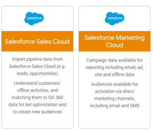 Salesforce Marketing Cloud and Google Analytics integration features