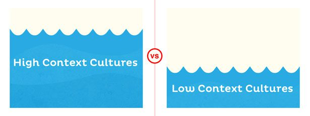High Context vs. Low Context Cultures