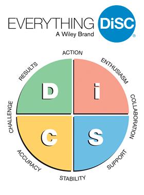 DiSC Assessment Explained   Employee Development Systems