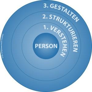 Arbeitsfokus Führung © Dt. Empowerment-Institut