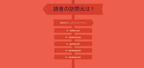 アニュアルレポート2014-2014年のトップリファラーサイト