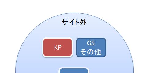 キーワード調査ツール
