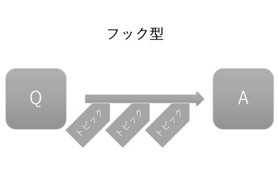 プレゼンパターン「フック型」