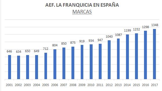 Evolución de redes franquicia España
