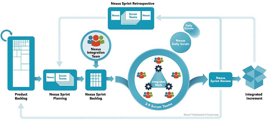 Unidad de desarrollo Nexus Scrum