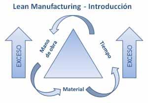 Qué es Lean Manufacturing