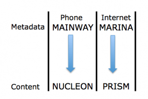 Metadata (MAINWAY for phone, MARINA for internet) and Content (NUCLEON for phone, PRISM for internet)