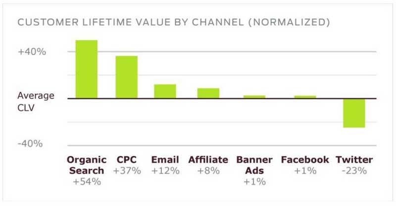 customer lifetime value normalizado