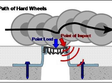 Rubber inserts cannot support point loads resulting in jarred patients and equipment and failed joints, and flooring.