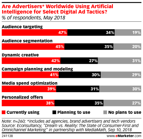 How Marketers Use Artificial Intelligence