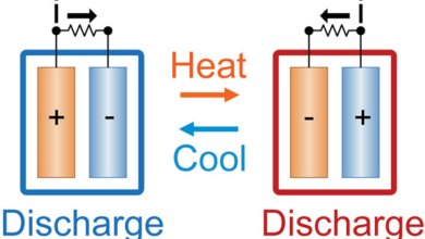 Photo of Perfect Online Heat Converter in 2021