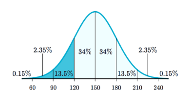 Photo of Hypothesis Testing and the Distribution Curve
