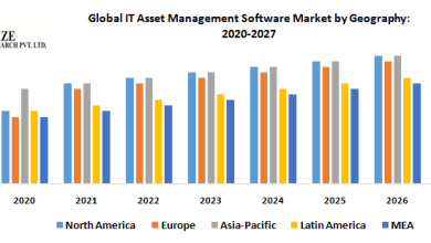 Photo of Global IT Asset Management Software Market – Industry Analysis and Forecast (2020-2027)
