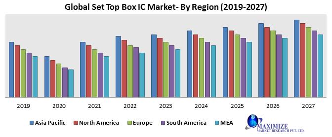Global-Set-Top-Box-IC-Market