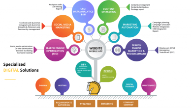 Photo of Role of Digital Marketing Agency-What Does a Digital Marketing Agency Do