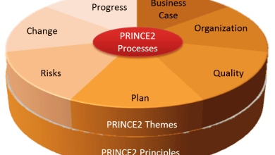 Photo of PRINCE2 Project Management concepts