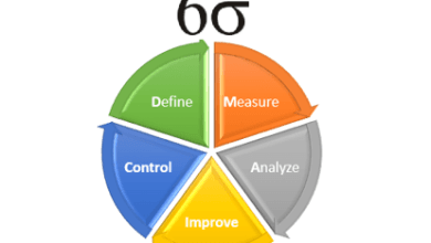 Photo of Six Sigma and the Two Sub-Methodologies