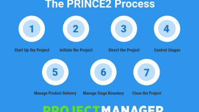 Photo of PRINCE2 Project Management for professionals