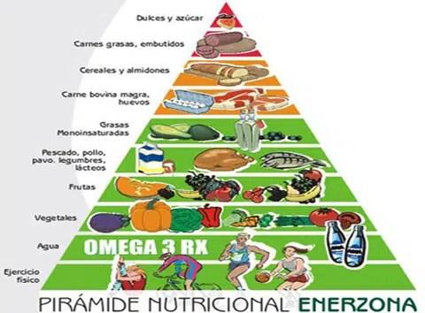 """Adelgazar con la dieta de  """"La Zona"""""""