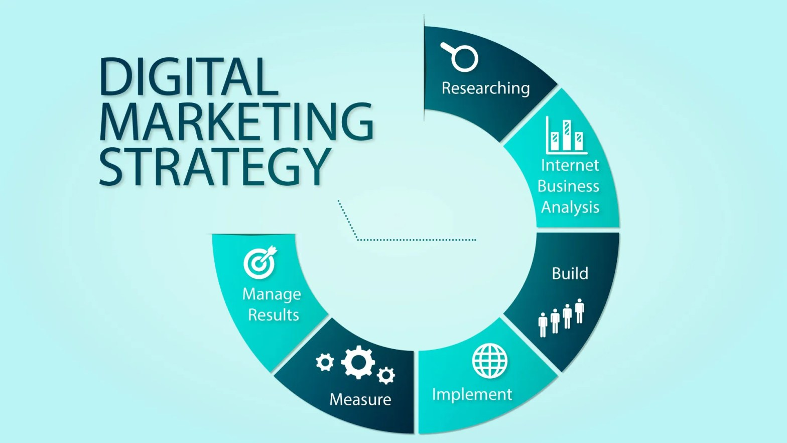 Digital Marketing Strategy Definition Examples And