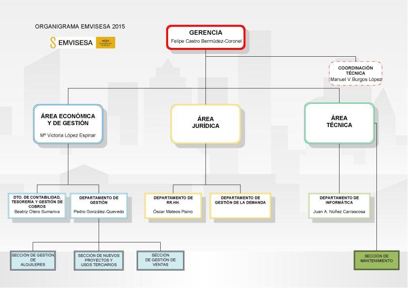 Organigrama de EMVISESA.