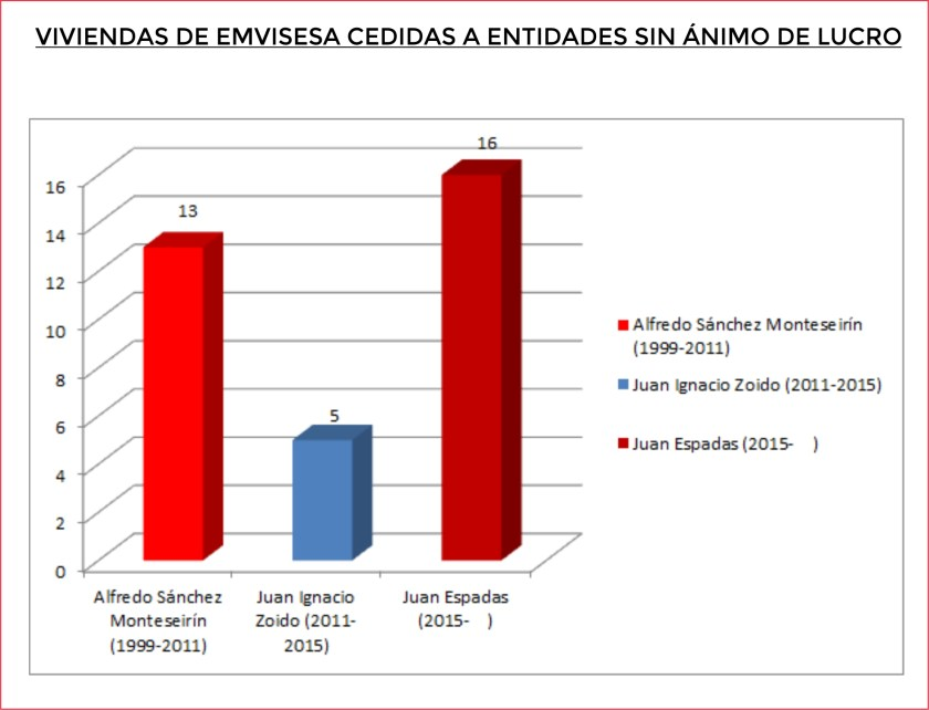 Emvisesa tiene 34 viviendas cedidas a entidades sin ánimo de lucro.