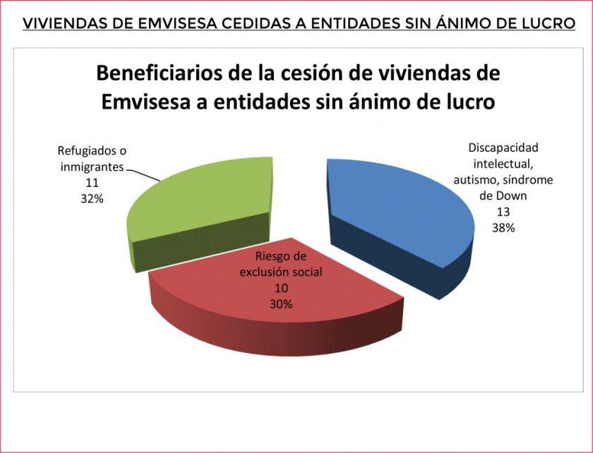Beneficiarios de las viviendas cedidas por Emvisesa.