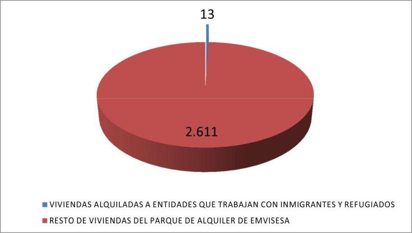 Las viviendas alquiladas a asociaciones sin ánimo de lucro que trabajan con inmigrantes o refugiados suponen un 0,5% del parque de viviendas en alquiler de Emvisesa.