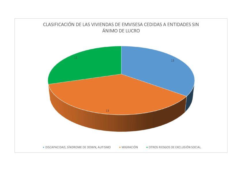 Clasificación de viviendas de Emvisesa cedidas a entidades sin ánimo de lucro.