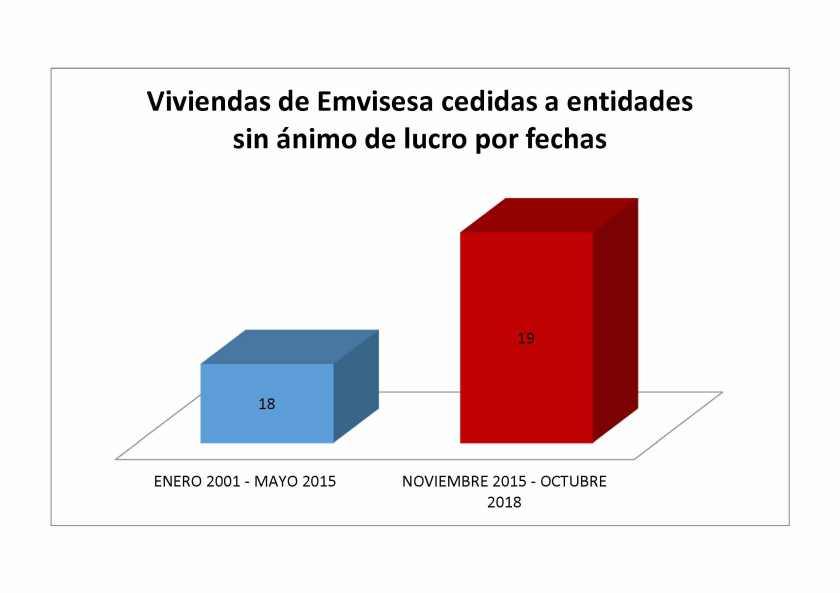 En 3 años se han cedido más viviendas a entidades sin ánimo de lucro que en los 14 anteriores.