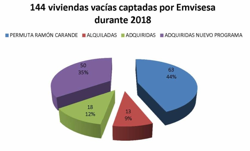 Emvisesa prevé terminar 2018 con 144 viviendas vacías captadas para ponerlas a disposición de otras tantas familias.