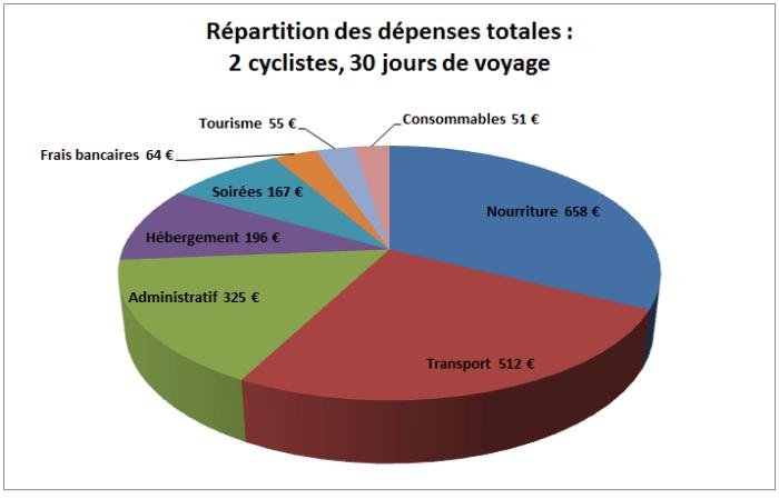 Budget du voyage à vélo par pôle de dépense