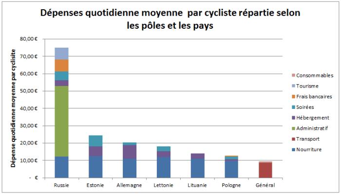 Bilan des dépenses du voyage à vélo par pays (source : En Echappée)