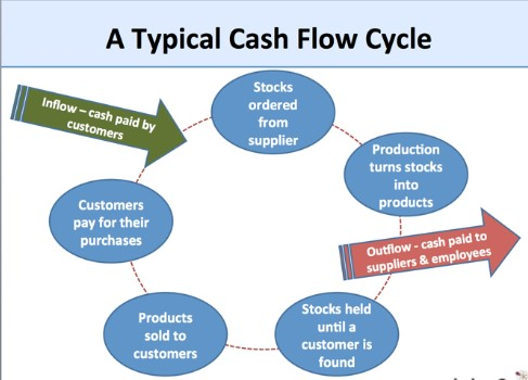what is Working capital cycle