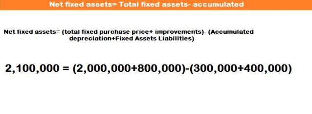 Net Fixed Assets Calculation