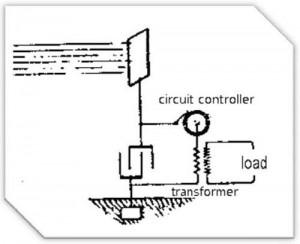 gen energie radiantajpg 300x244 Construiti va un generator Tesla si aveti electricitate pe gratis!