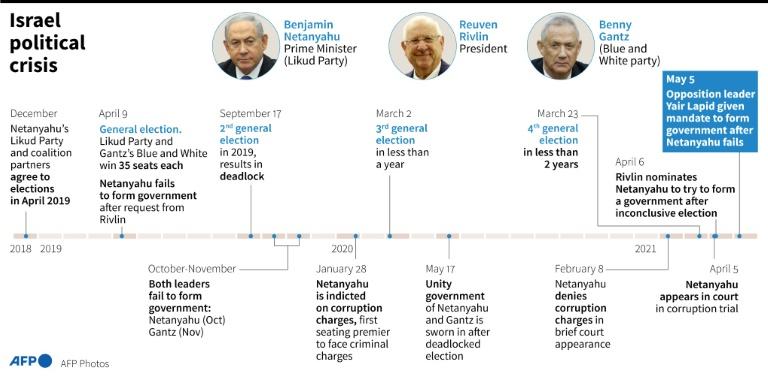 Israel political crisis