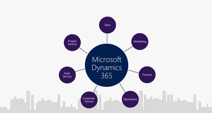 Six Reasons Your Business Needs Dynamics 365