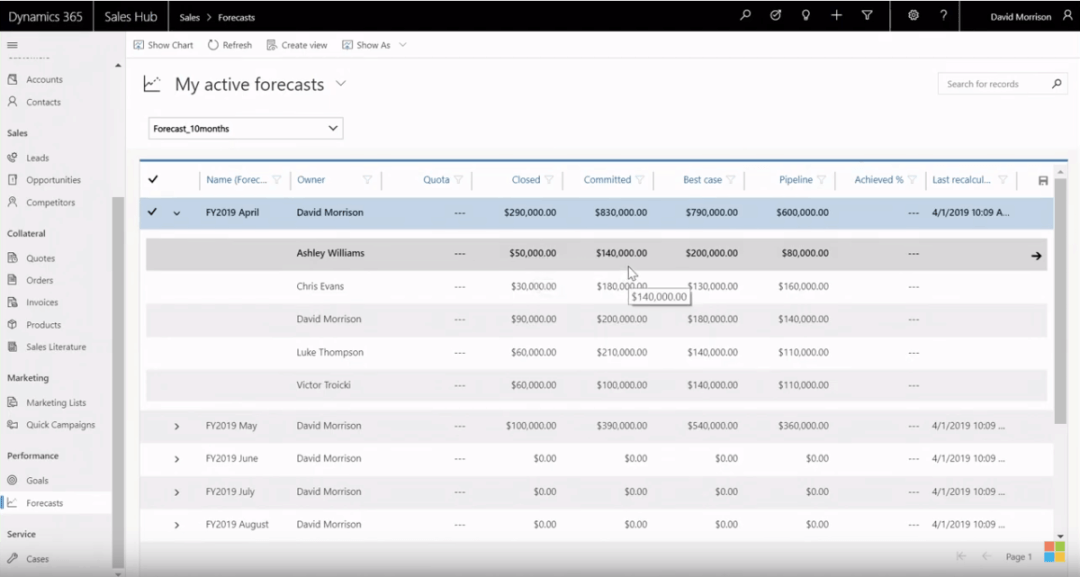 enCloud9 | Microsoft Dynamics 365 CRM Consultants Eliminate the Guesswork with Sales Forecasting: Part 1 Business Digital Transformation Microsoft Dynamics 365 New Features in Dynamics 365 sales Sales Hub Webinars