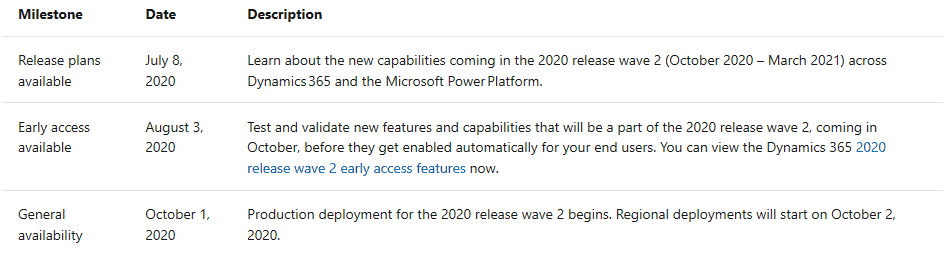 enCloud9 | Microsoft Dynamics 365 CRM Consultants 2020 Dynamics 365 Release Wave 2 Offers Hundreds of New Features Digital Transformation Microsoft Dynamics 365 New Features in Dynamics 365 News and Updates