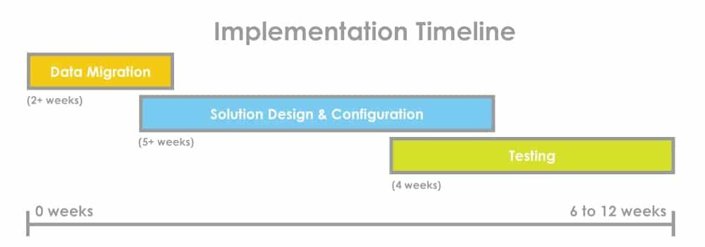 An info graphic of Encompass EnTrust EDI implementation timeline
